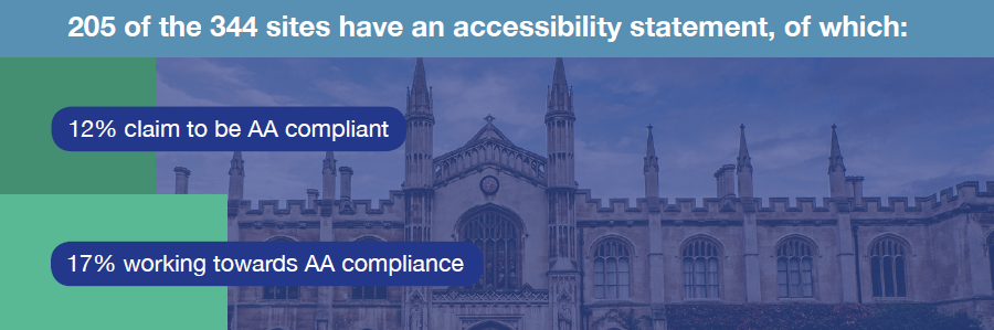 Accessibility Statistics in Higher Education - 205 of the 344 sites have an accessibility statement, of which: 12% claim to be AA complaint. 17% working towards AA compliance