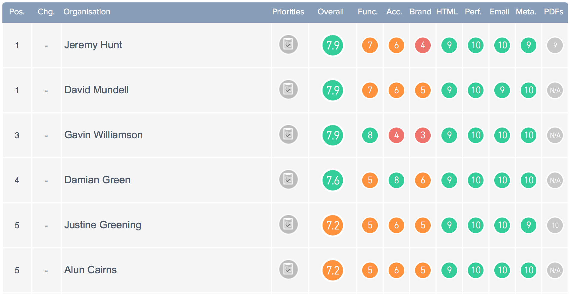 Screenshot of Top Five Results of MPs INDEX