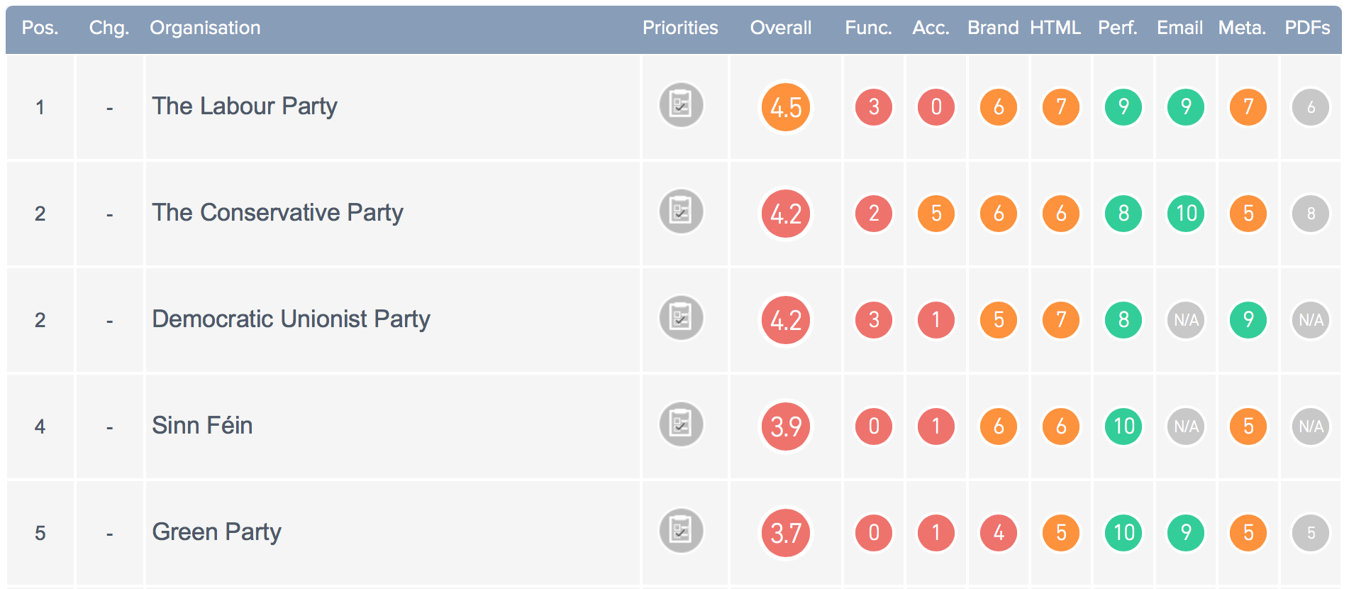 Screenshot of Top Five Results of Political Parties INDEX